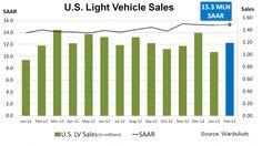February U.S. Sales Continue Climb to Pre-2008 Totals | WardsAuto