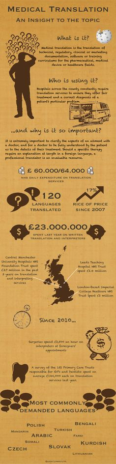 Medical Translation on the Rise - INFOGRAPHIC. An interesting look on written translation and interpretation around the world for medical settings and content.