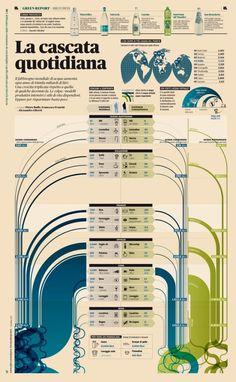 Data Viz, Infographics