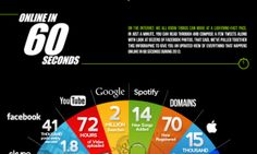 The Internet in 60 Seconds