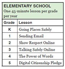 Teaching Digital Citizenship Lesson Elementary List