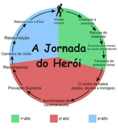 jornada do heroi monomito joseph campbell christopher vogler tres atos infografico Cool Writing, Creative Writing, Writing A Book, Writing Prompts, Writing Tips, Teaching Channel, Dramatic Play Centers, Singing Tips, Study Tips