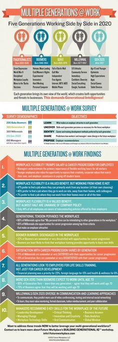 Infographic:  Multiple Generations at Work. How they work and how to lead them