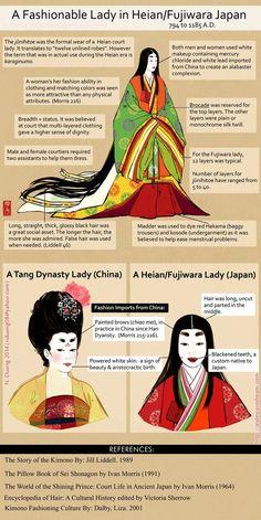 Fashionable Lady of Heian/Fujiwara Japan by lilsuika on DeviantArt - History Japanese History, Japanese Culture, Japanese Art, British History, Japanese Folklore, Japanese Mythology, Heian Era, Heian Period, Nara Period