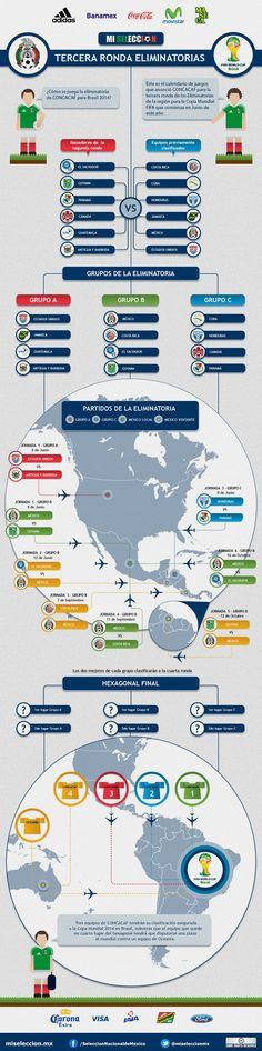 Conoce como se juega la Eliminatoria de Concacaf rumbo a la Copa del mundo de la FIFA 2014