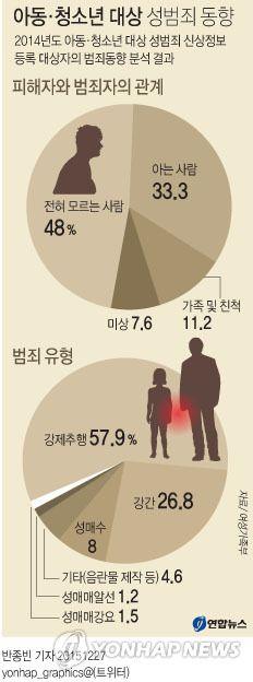 <그래픽>  아동·청소년 대상 성범죄 동향