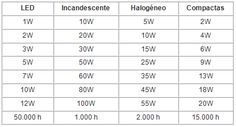 Baú da Eletrônica: Tabela de Equivalência de Lâmpadas LED