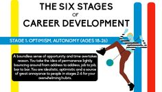 The 6 Stages Of Career Development [Infographic]
