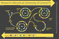 Poster Copy, Research Lifecycle 2.0