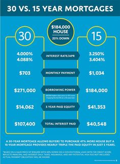 Example of how a 15 year home loan differs from a 30 year home loan when buying…