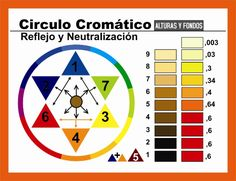 Schwarzkopf Color, Balayage Technique, Hair Color Formulas, Colorista, Hair Color Techniques, Balayage Color, Brown Blonde Hair, Hair Color Blue, Grunge Hair
