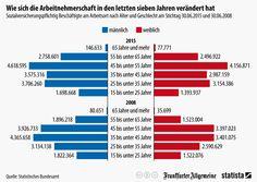 Infografik: Wie sich die Arbeitnehmerschaft in den letzten sieben Jahren verändert hat | Statista