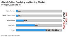 online-gambling-betting-market.jpg (620×337)