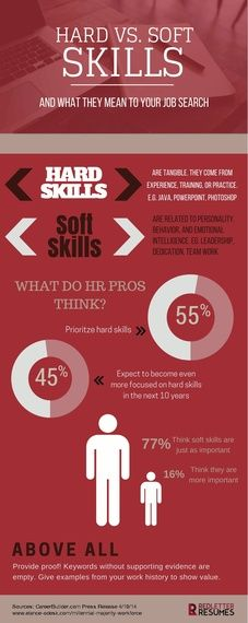 Hard Skills vs. Soft Skills: What They Mean to Your Job Search and the Weight…
