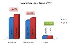 Indian Two Wheelers sales, production and exports data for June 2016.   http://www.market-width.com/Indian-Automobile_Industry-Statistics-June-2016.htm
