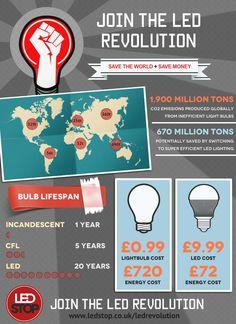 #ledrevolution, led lighting http://www.ledstop.co.uk/ledrevolution