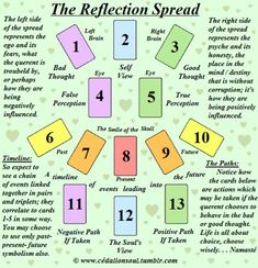 The Self Reflection Tarot Card Spread | Oracle Cards | Divination Layout | used for those who want to understand the cognitive behavior of a situation and use therapeutic insights to correct behavior associated with negative core beliefs or positive core beliefs. The querent will see how giving...