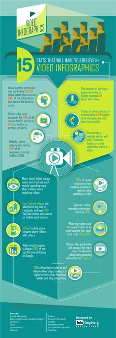 Check out this interesting pin, please  check out the original pinner for more awesome pins. Get Powerful Video Marketing Software clickthephototoday.com/EasyVidSuitePinterest   :Original Description:  15 Stats that Will Make You Believe in #Video #Infographics