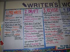 "Anchor Charts for Writer's Process... I like the ""What does it look like?"""