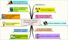 Culturally competent research - toolkit