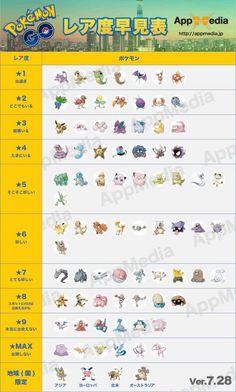 buddy distances pokemon go