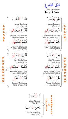 Arabic Grammar: Present Tense (فعل المضارع )
