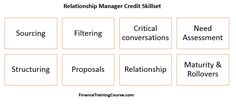 Loan officer skill sets. Understanding the fine line between relationship management and credit analysis for the lending function within banking industry - a shot guide for applicants and new comers to banking.