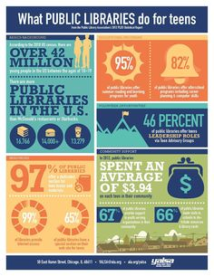 What Public Libraries do for teens -Infographic from the Public Library Association's 2012 PLDS Statistical Report.  http://www.ala.org/yalsa/sites/ala.org.yalsa/files/content/Infographic2_FINAL.pdf