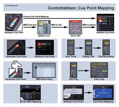Controltablism Ableton Cue Point Mapping