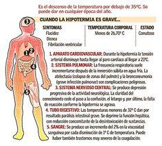 Qué es la hipotermia
