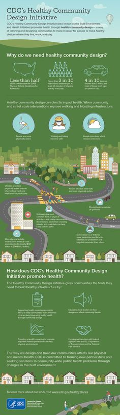 CDC promotes #healthycommunitydesign – a way of planning and designing communities that helps people make healthy choices where they live, work, and play.