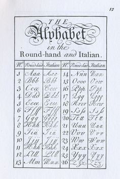 There are many types of Copperplate scripts, and this alphabet chart includes English Roundhand and Italian Copperplate scripts. Calligraphy Fonts Alphabet, Calligraphy Worksheet, Copperplate Calligraphy, Hand Lettering Alphabet, Calligraphy Handwriting, Learn Calligraphy, Cursive T, Creative Lettering, Script Fonts