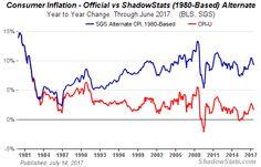 Alternate Inflation Charts