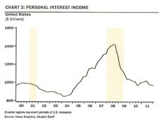 Fed policy has focused companies on income generating strategies not growth.