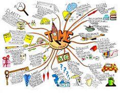 Image result for mind map