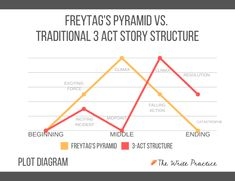 Freytag's Pyramid: Definition, Examples, and How to Use this Dramatic Structure in Your Writing Writing Advice, Writing Resources, Writing Prompts, Plot Diagram, Story Structure, Cool Writing, Human Soul, Being Used, Definitions