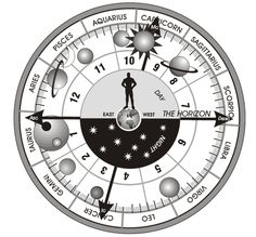 Prediction by Birth Chart - predictions based on date  of birth - Click Here to learn mpre - http://www.predictionsbasedondateofbirth.com/prediction-by-birth-chart/