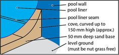 Preparation of your pool site before installation is vital to ensure your new pool liner looks great and fits well. Ensure the area around your pool site is free from Nut Grass. If you suspect Nut Grass, a good quality suitable poison should be used to kill the grass.  For More Detail Visit :- http://www.fabricsolutions.com.au/above-ground-pool-liner-installation-guide/