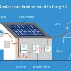 How To Choose The Best Solar-Energy Equipment