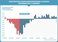 jobs growth