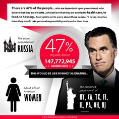 """Mitt Romney was secretly video recorded calling 47 percent of Americans """"victims... who believe they are entitled."""" What does this mean for the Republican contender?"""