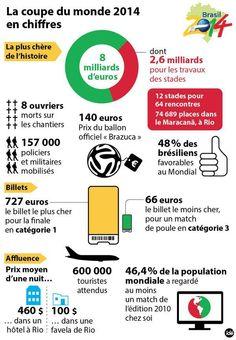 La Coupe du Monde 2014 en chiffres - http://www.actusports.fr/105189/coupe-du-monde-2014-en-chiffres/