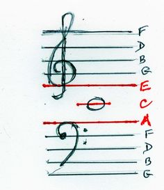 """Ace in the hole"" - Making a connection between the Treble and Bass Clef"