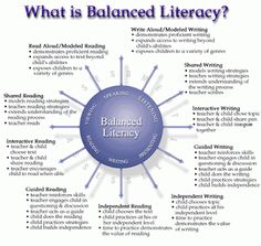 Independent Reading in the Balanced Literacy Classroom: Balanced Literacy Definition