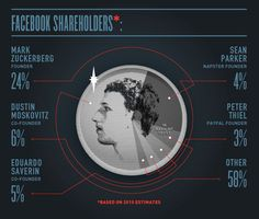 Infographic Facebook Ownership
