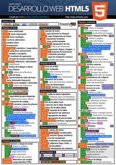 A Website Creation Guide For Creating Spectacular Compelling Websites Design Websites, Web Design Tips, Web Design Company, Computer Programming Languages, Coding Languages, Learn Computer Coding, Computer Basics, Computer Technology, Computer Science