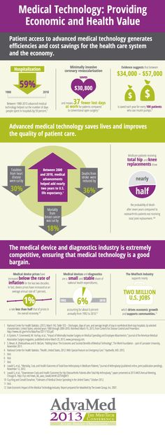 Only six cents of every healthcare investing dollar goes to medical devices + diagnostics. #healthcare
