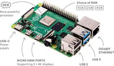 The Raspberry Pi is a tiny and affordable computer that you can use to learn programming through fun, practical projects. Join the global Raspberry Pi community. Digital Technology, New Technology, Usb, Linux, Arduino, Low Light Camera, Raspberry Pi Foundation, Wifi, Mini Pc