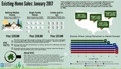 The information in this infographic is from January 2017 Existing-Home Sales data.