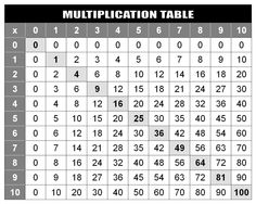 Multiplication Table - 10x10 | 1st day | Pinterest ...